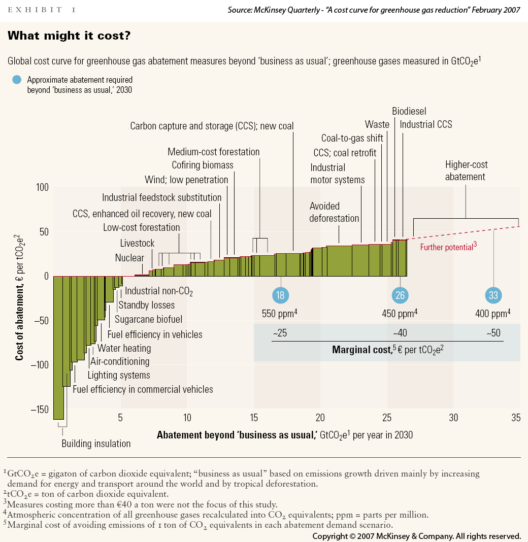 Cost Curve for Reducing Greenhouse Gas Emissions