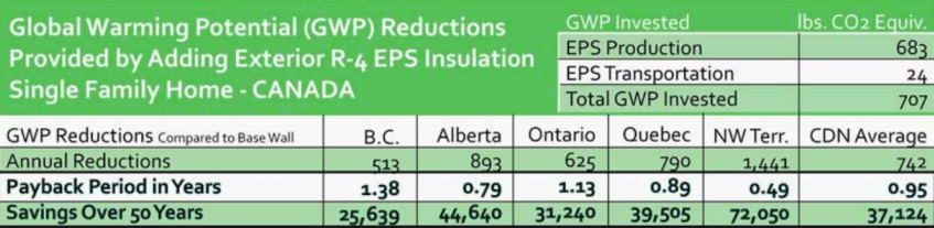 Energy and Emissions Savings from Added Insulation