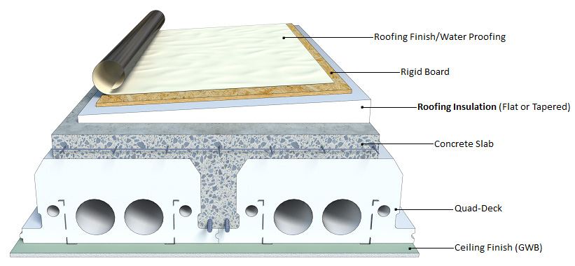 Tapered Insulation on Roof with Quad-Deck Insulating Concrete Form